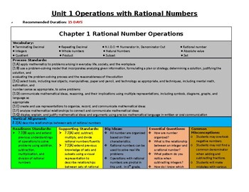 Operations with Rational Numbers Breakdown