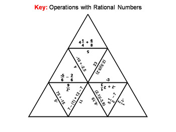 Operations with Rational Numbers Game: Math Tarsia Puzzle