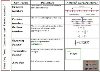 Operations with Rational Numbers Vocabulary Graphic Organizer