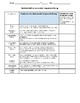 Opinion Writing Rubric & Student Self Assessment Common Core Grade 5