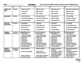 Opinion Writing Assessment Rubric