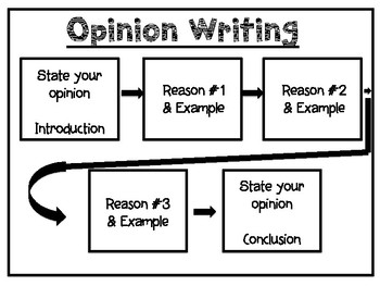 Opinion Writing Flow Map