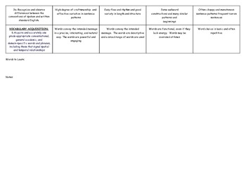 Opinion Writing Rubric Common Core Aligned