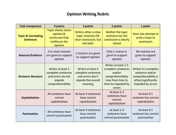 Opinion Writing Sentence Starters & Graphic Organizer