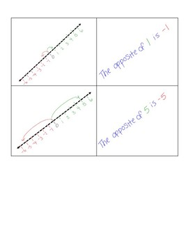 Opposite Values on a Number Line Game