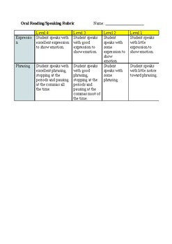 Oral Communication & Reader's Theatre Rubric