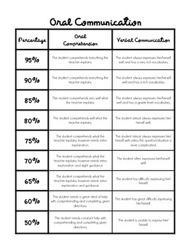 Oral Communication Rubric Chart