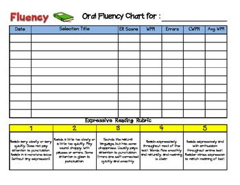 Oral Fluency Graph/Chart