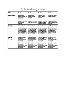 Oral French rubric (criteria in English)