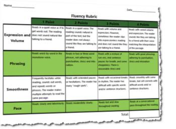 Oral Presentation Fluency Assessment Rubric Only