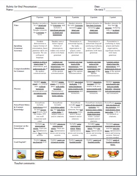 Oral Presentation Rubric for Spanish. 2 rubrics. Written in Spanish and English.