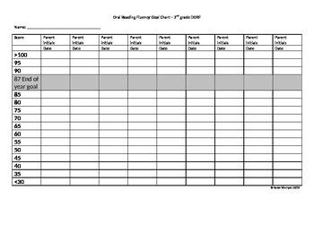 Oral Reading Fluency Goal Chart – 2nd grade DORF