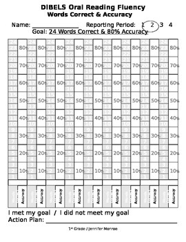 Oral Reading Fluency Words Correct and Accuracy Graphs aligned with DIBELS goals