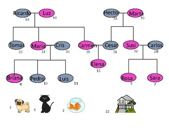 Oral communicative activity to practice Age and Family vocab