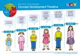 Oral language concept development ages 3 to 6