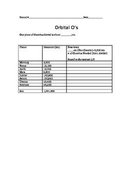 Orbital Os