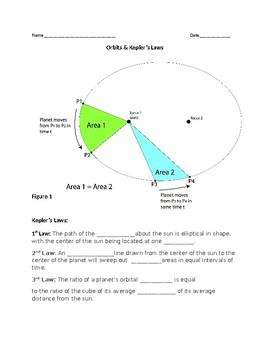 Orbits & Kepler's Laws for Earth Science
