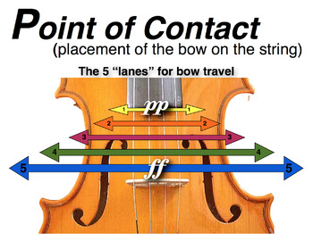 Orchestra Point of Contact