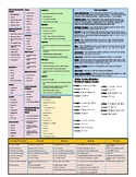 Orchestra Teacher Cheat Sheet with Seating Chart and ELPS