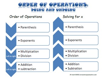 Order of Operations: Doing and Undoing Poster