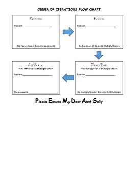 Order of Operations Flow Chart