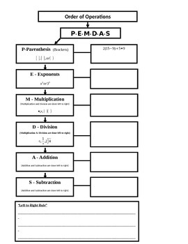 Order of Operations Flow Map (7.NS.3; Mathematical Practic