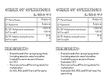 Order of Operations and Mathematical Properties Resource Page