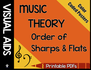 Order of Sharps & Flats Poster