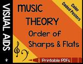 Order of Sharps & Flats Poster