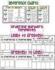Ordering 2-Digit, 3-Digit and 4-Digit Numbers Cupcakes Cut