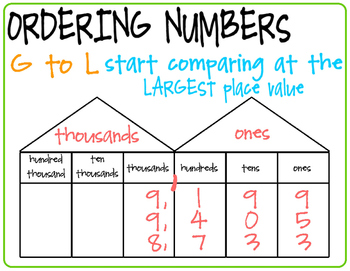 Ordering Numbers Poster!