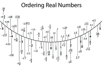 Ordering Real Numbers