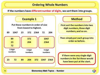 Ordering Whole Numbers for Elementary School Math