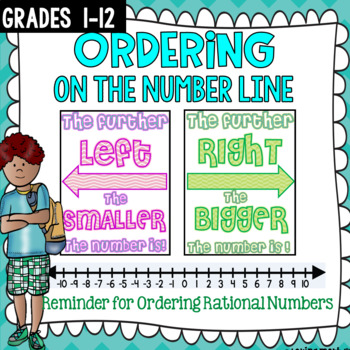 Ordering on the Number Line Anchor Chart