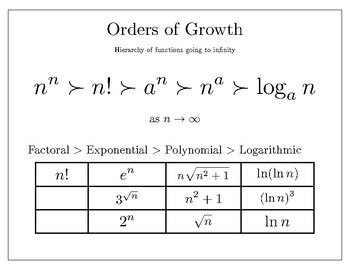 Orders of Growth Poster