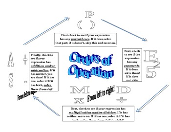 Orders of Operation Chart