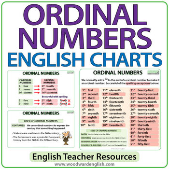 Ordinal Numbers in English - Summary Charts