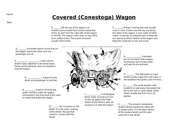 Oregon Trail Covered Wagon Diagram