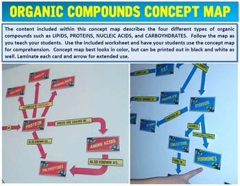 Organic Compounds: Concept Map