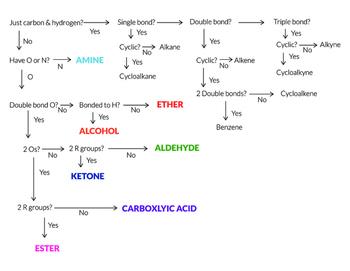 Organic Flow Chart