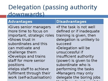 Organisational Structure, Delayering, Span of Control A Level IB Business PPTs