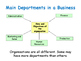 Organisational Structures - Business Structures - Growing