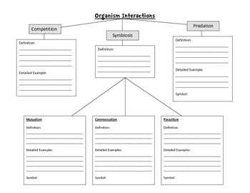 Organism Interactions