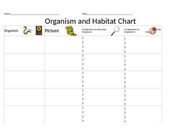Organism and Habitat Graphic Organizer