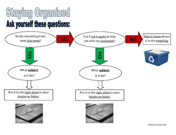 Organization Flowchart for Student Work