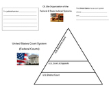 Organization of the Judicial System (Virginia Civics SOL CE.10a)