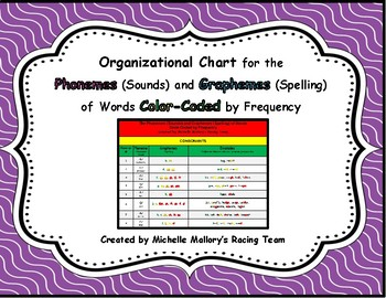 Organizational Chart for the Phonemes and Graphemes of Words Coded by Frequency