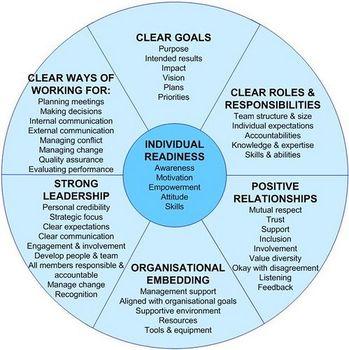 Organizational Financial Management