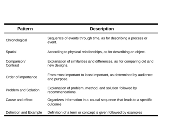 Organizational Patterns in Writing Reference Chart