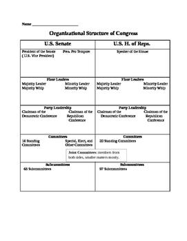 Organizational Structure Chart of Congress
